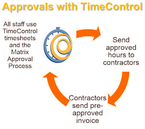 Approvals with Timecontrol