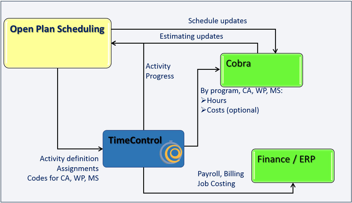 TimeControl Deltek Diagram