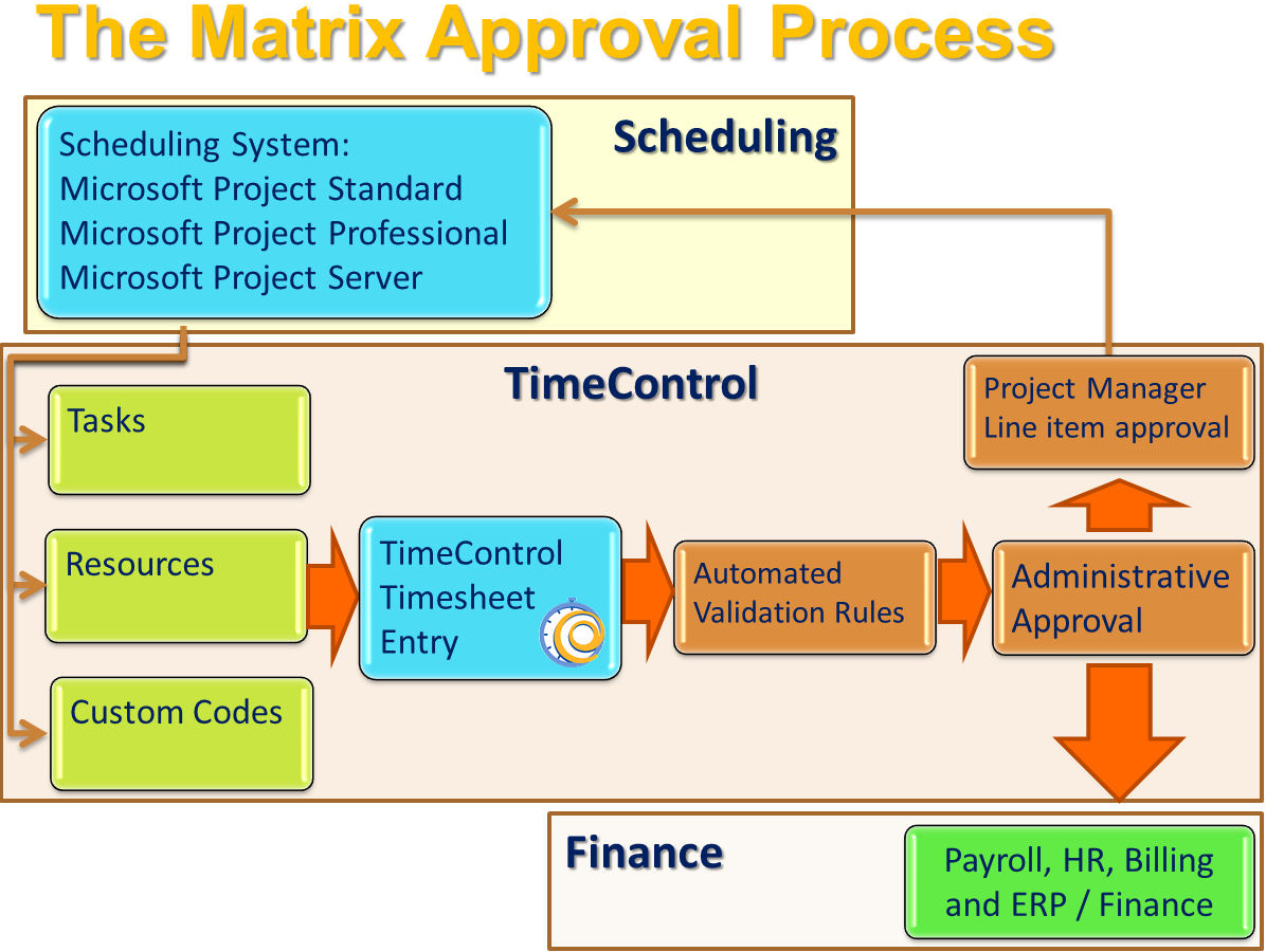 Timecontrol Web Timesheets For Finance And Project