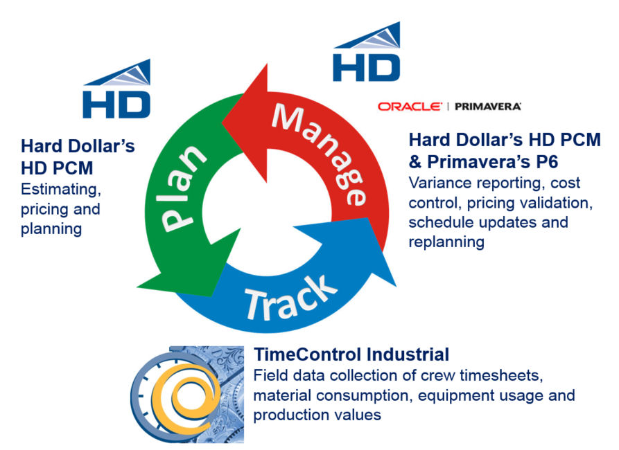Plan Track and Manage with TimeControl, HD and P6