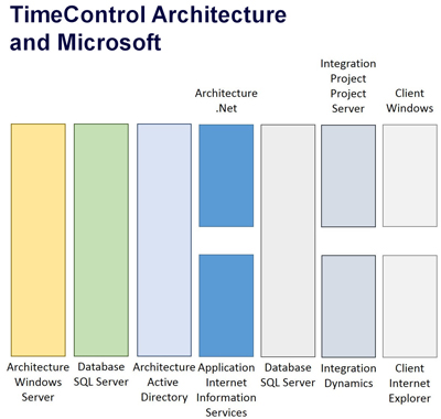 TimeControl Architecture and Microsoft