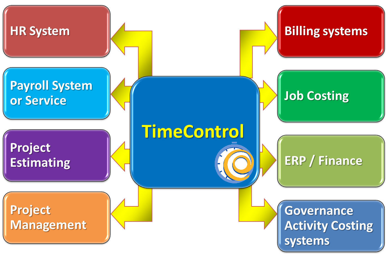 TimeControl Project Tracking Capabilities