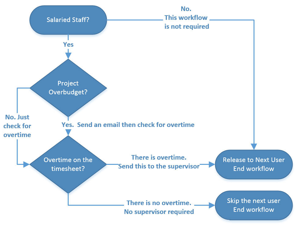 TimeControl WorkFlow Diagram